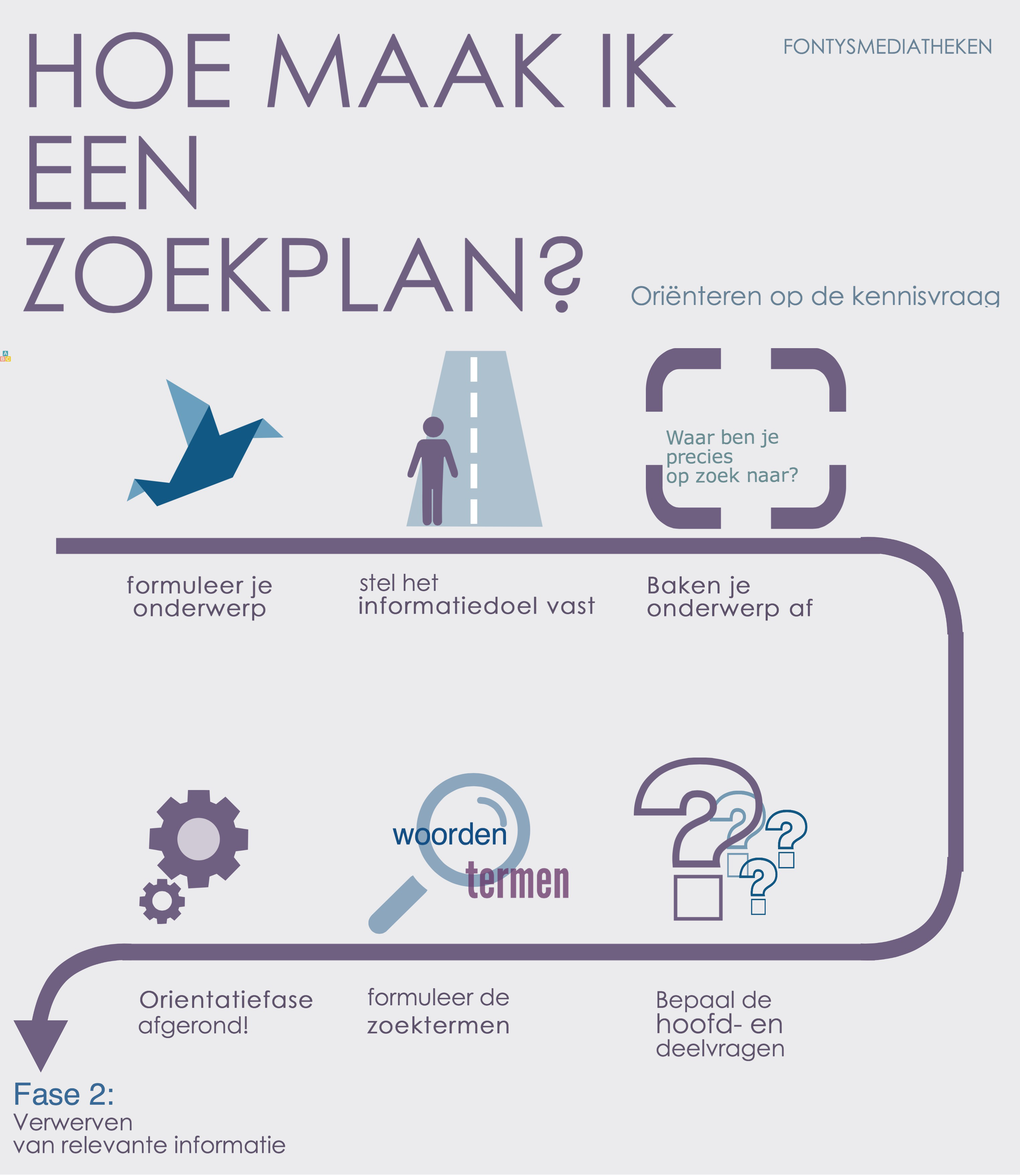 Een goed ondernemingsplan of businessplan